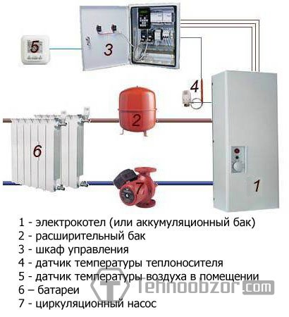 Электроотопление дома